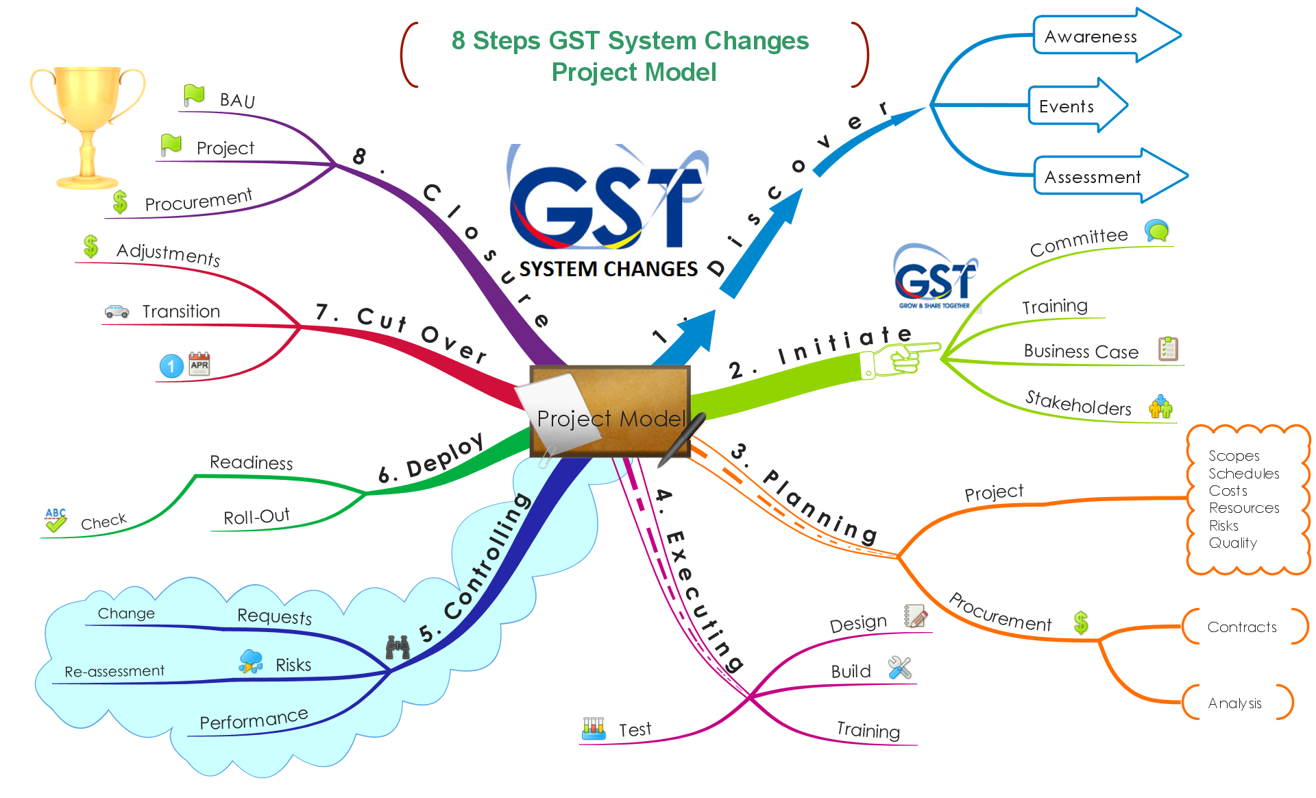 Transitional Provisions Under Draft Model GST Law
